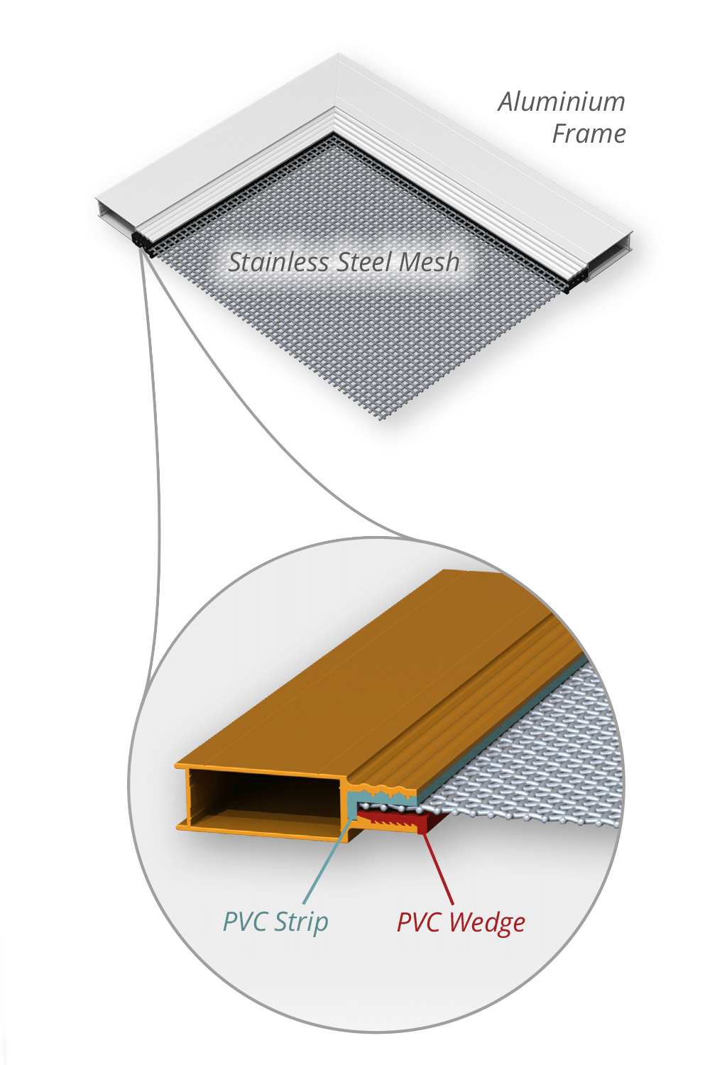Security Screens QLD In House Security Screen - Product Benefits Image Cross-section of Aluminum Mesh Setup